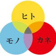 経営の三要素