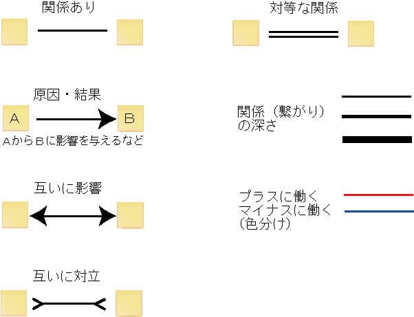 図解化指示線